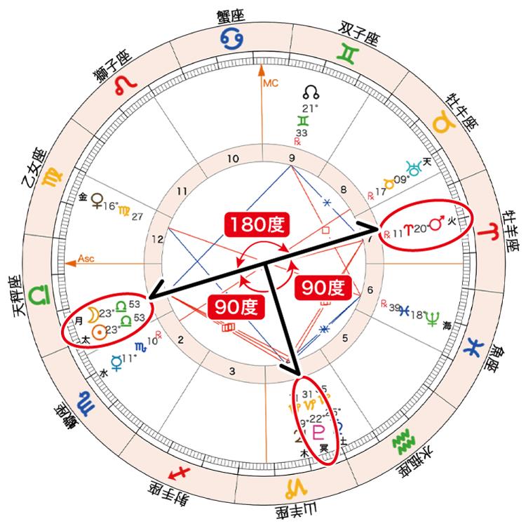 2020年10月17日新月ホロスコープ「太月と火と冥Tスクエア」