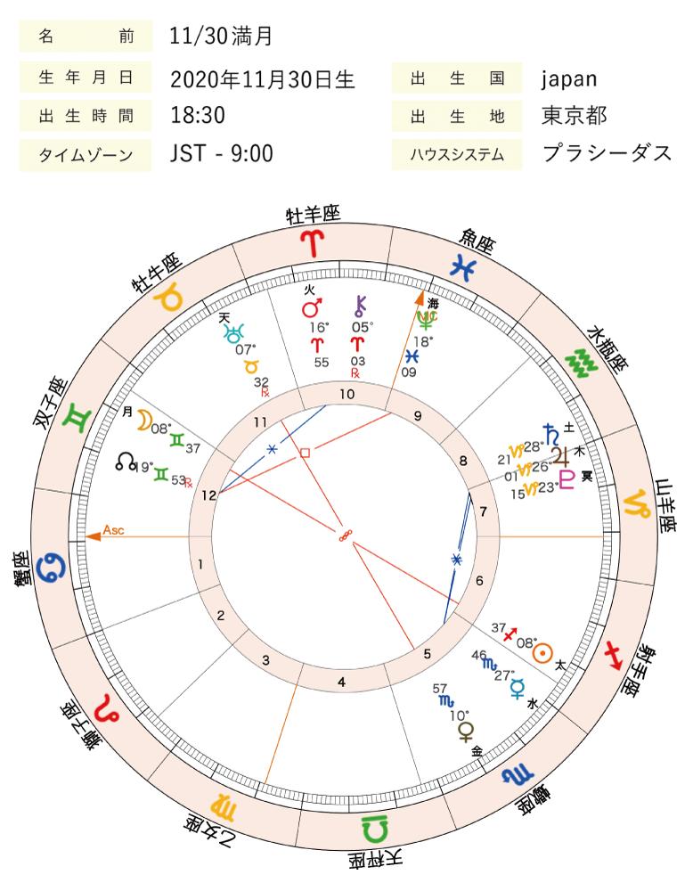 2020年11月30日満月ホロスコープ