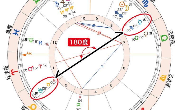 2020年11月15日新月ホロスコープ「水と天180」