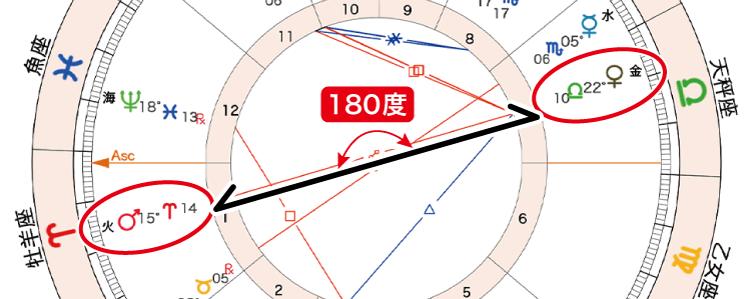 2020年11月15日新月ホロスコープ「火と金180」