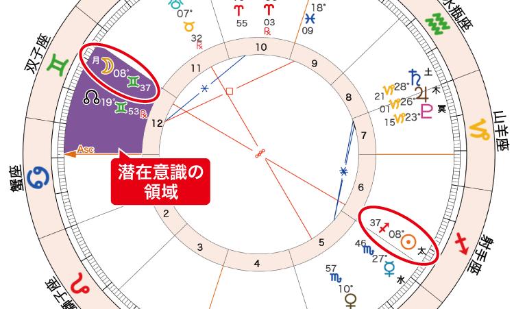 2020年11月30日満月ホロスコープ「12ハウスと6ハウス」
