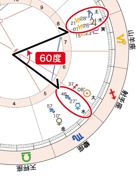 2020年11月30日満月ホロスコープ「水と木土60」