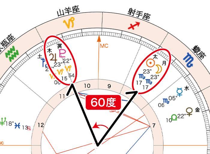 2020年11月15日新月ホロスコープ「太月と木冥60」