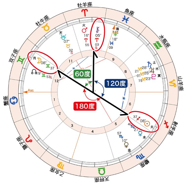 2020年11月30日満月ホロスコープ「太月とカイロン調整」