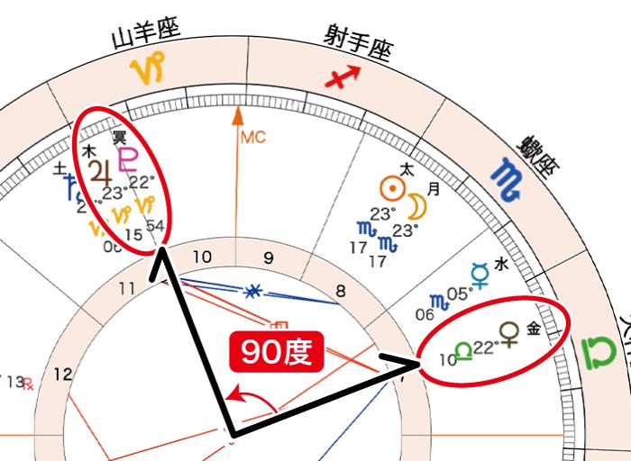 2020年11月15日新月ホロスコープ「金と木冥90」