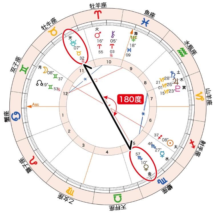 2020年11月30日満月ホロスコープ「金天180」
