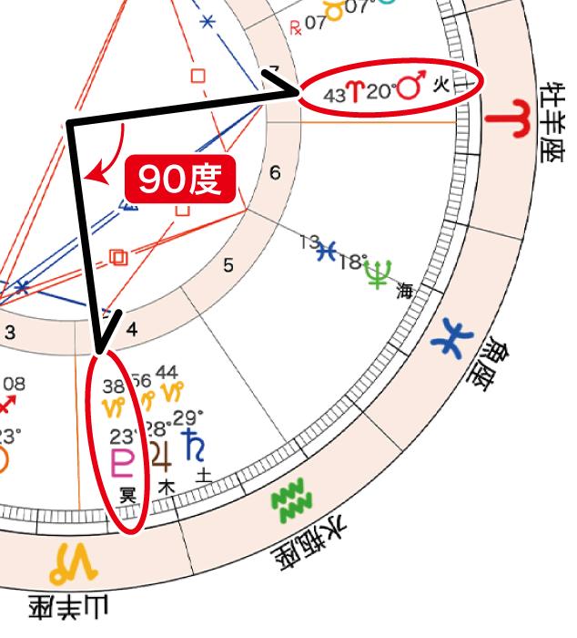 2020年12月15日新月ホロスコープ「火冥90」