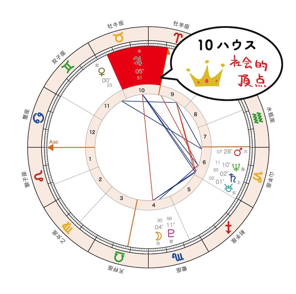 10house_position_修正版