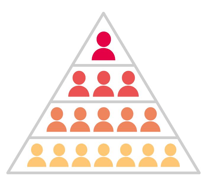 ピラミッド構造