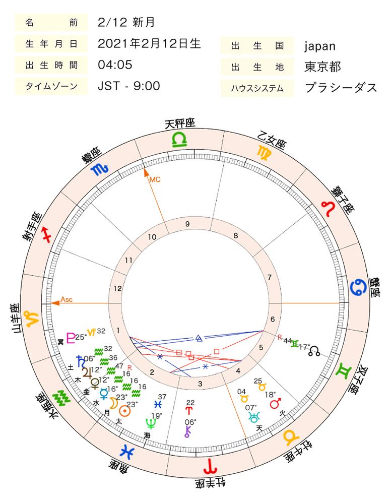 2021年2月12日新月ホロスコープ
