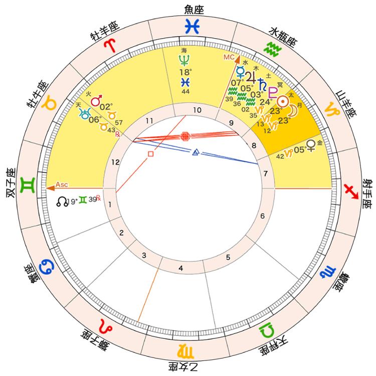 2021年1月13日新月ホロスコープ「7-12ハウス」