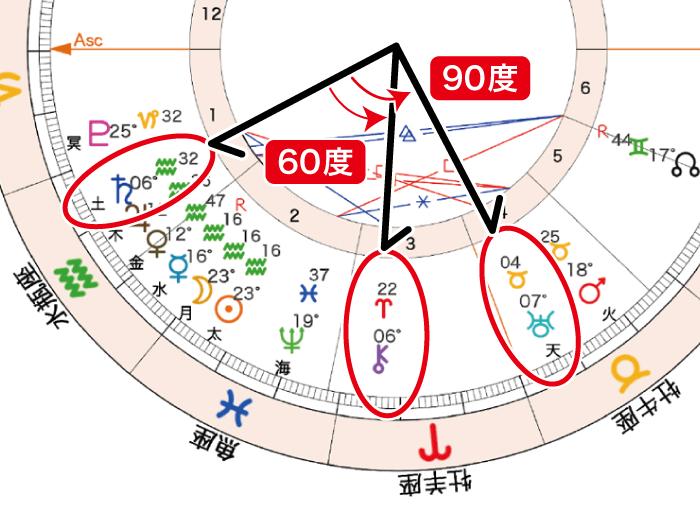2021年2月12日新月ホロスコープ「土天90と土カイロン60」