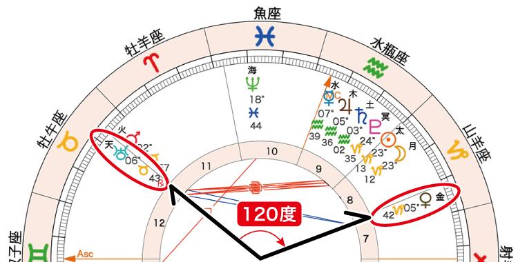2021年1月13日新月ホロスコープ「金天120」