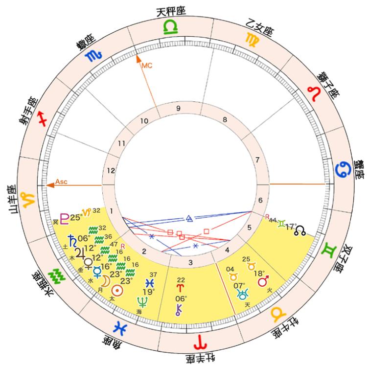 2021年2月12日新月ホロスコープ「北半球に集合する天体」