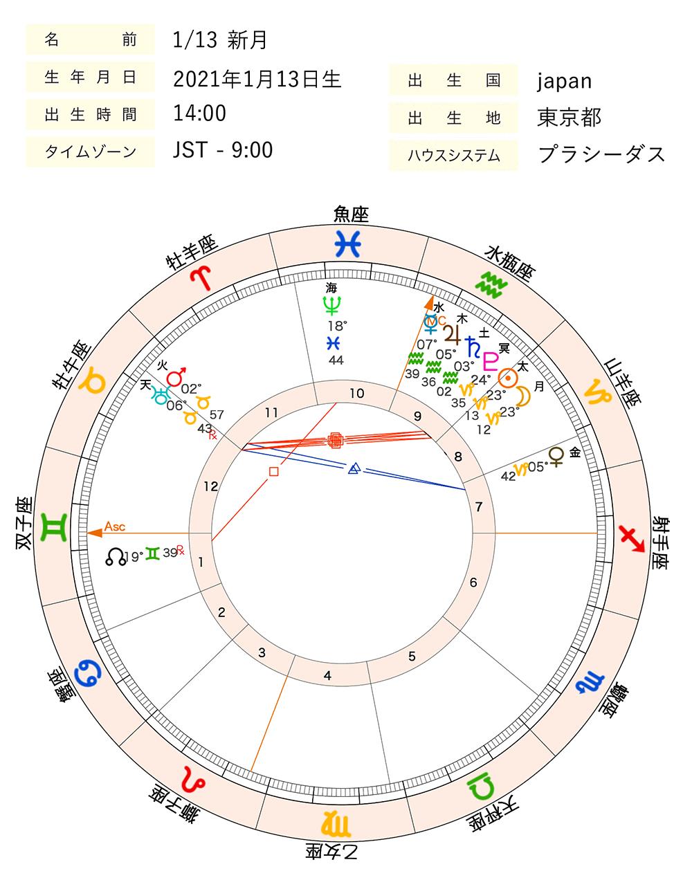 2021年1月13日新月ホロスコープ