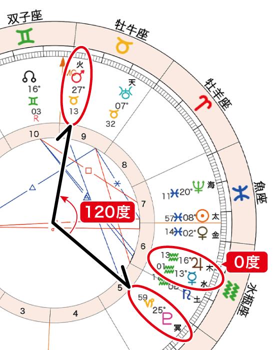 2021年2月27日満月ホロスコープ「火冥120水木0」