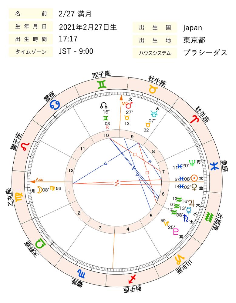 2021年2月27日満月ホロスコープ