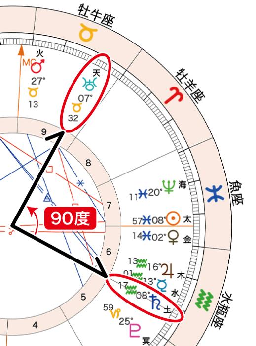 2021年2月27日満月ホロスコープ「土天90」