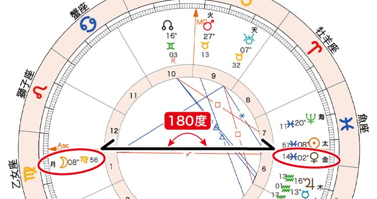 2021年2月27日満月ホロスコープ「月金180」