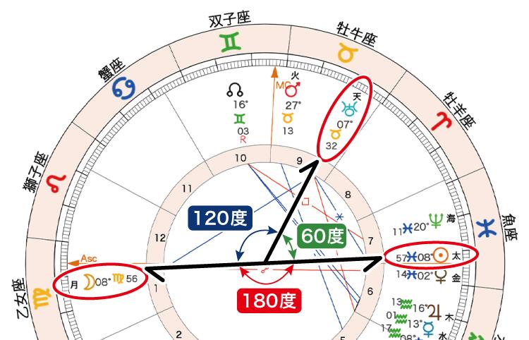 2021年2月27日満月ホロスコープ「月太天調停」