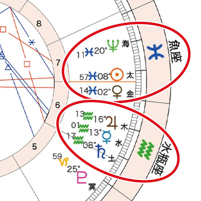 2021年2月27日満月ホロスコープ「水瓶座と魚座」