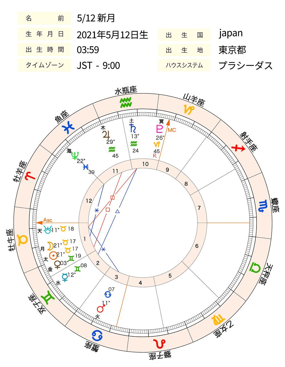 画像1_0512新月chart