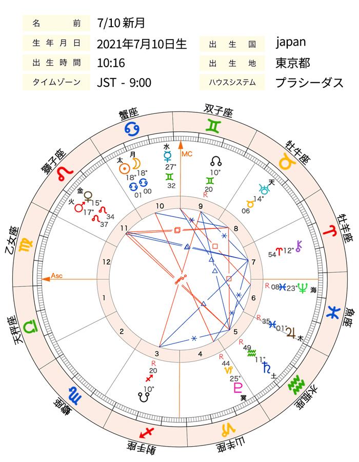 画像1_0710新月chart