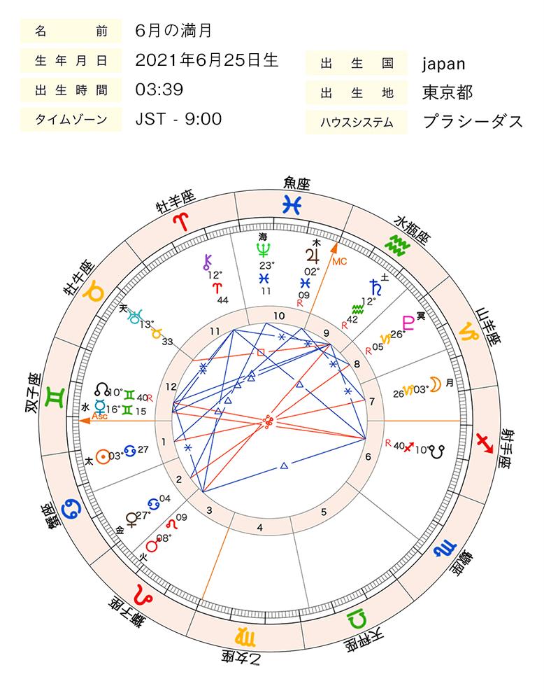 画像1_0625山羊座満月chart